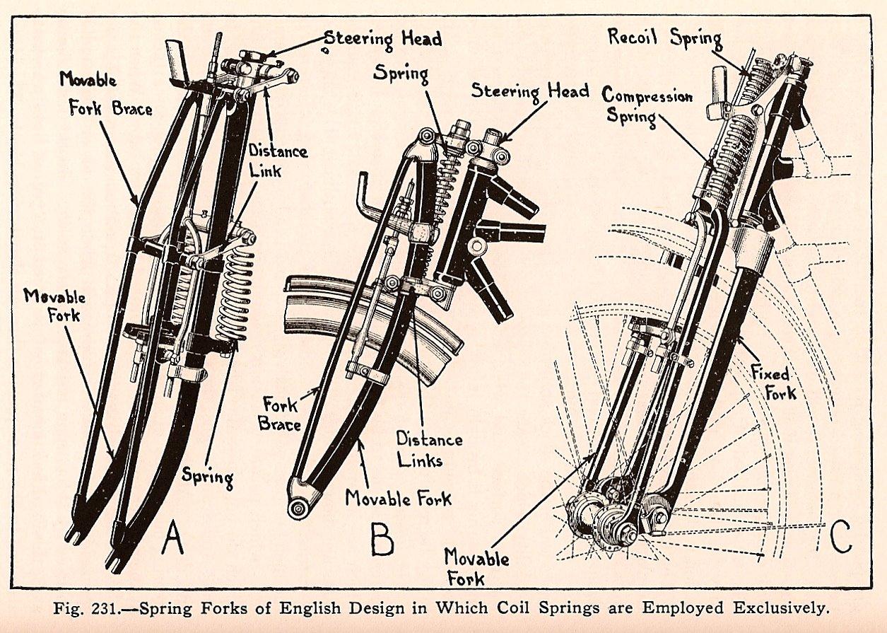 Single spring springer front end